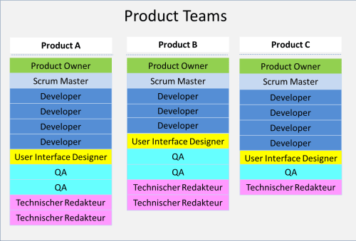 AgileDokumentation_ProductTeams