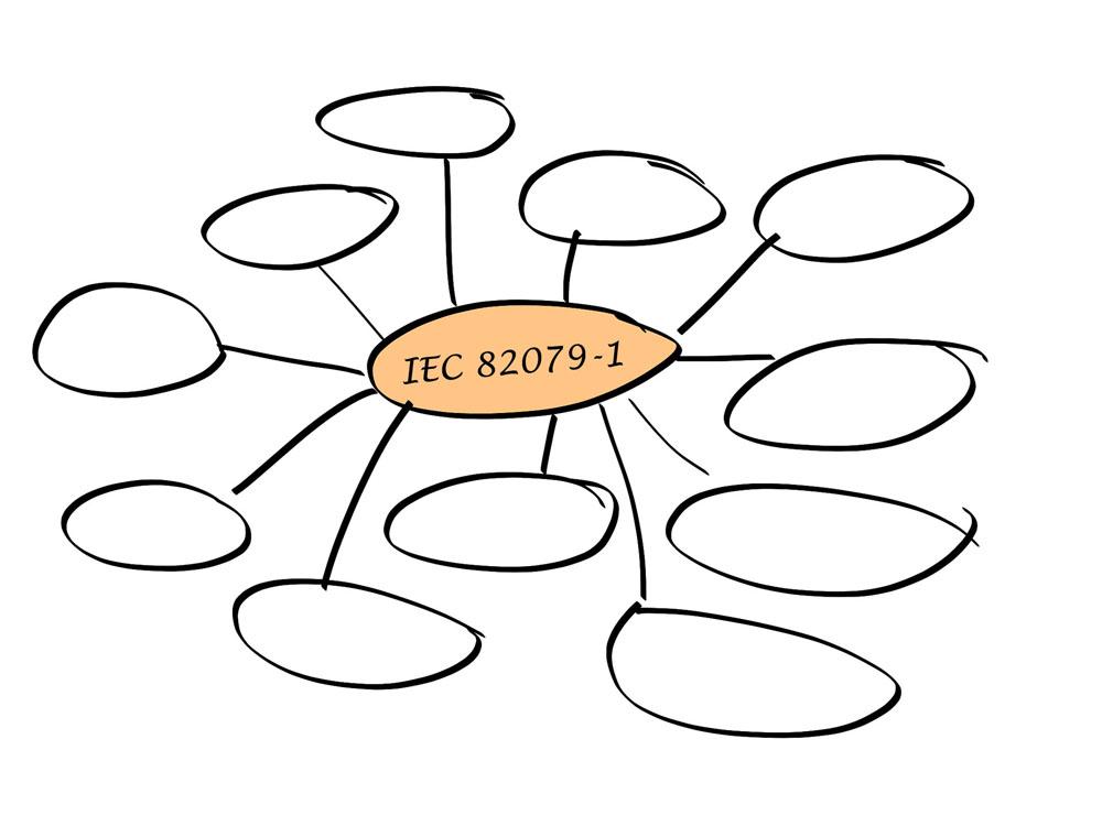 Eine skizzierte Mindmap, in deren Zentrum IEC 82079-1 steht.