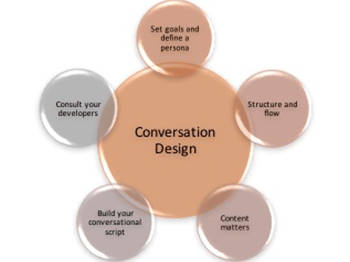 "Graphic: in the middle ""Conversation Design"". Surrounding: Structure and flow - content matters - build your conversational script - consult your developers - set goals and define a persona"