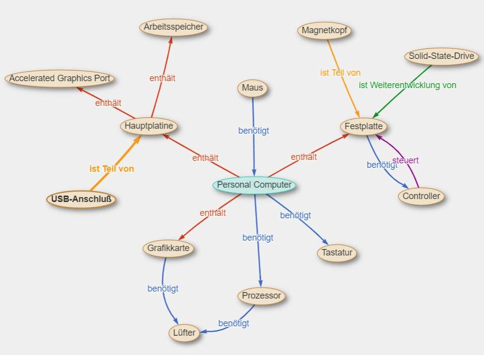 Grafische Darstellung von Relationen in einer intelligenten Terminologiedatenbank