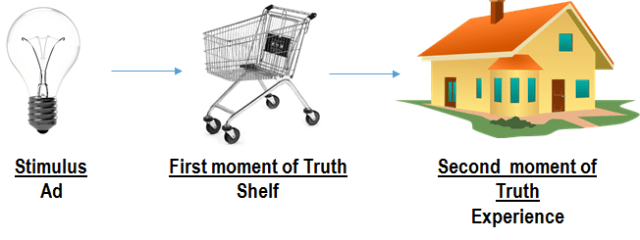 IoT and the Zero moment of truth ZMOT