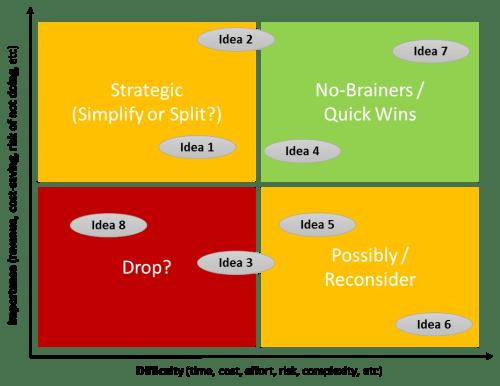 Design thinking priority matrix