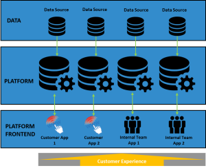 Building an IntelligentCX Digital Platform The tied application