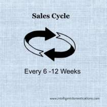 Sales Cycle Intelligentdomestications.com