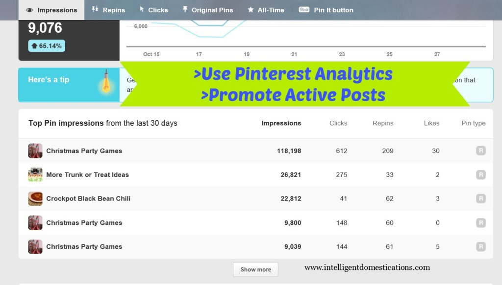 Promote posts which are most active on Pinterest. Use Pinterest analytics to learn which posts are getting the most activity.www.intelligentdomestications.com
