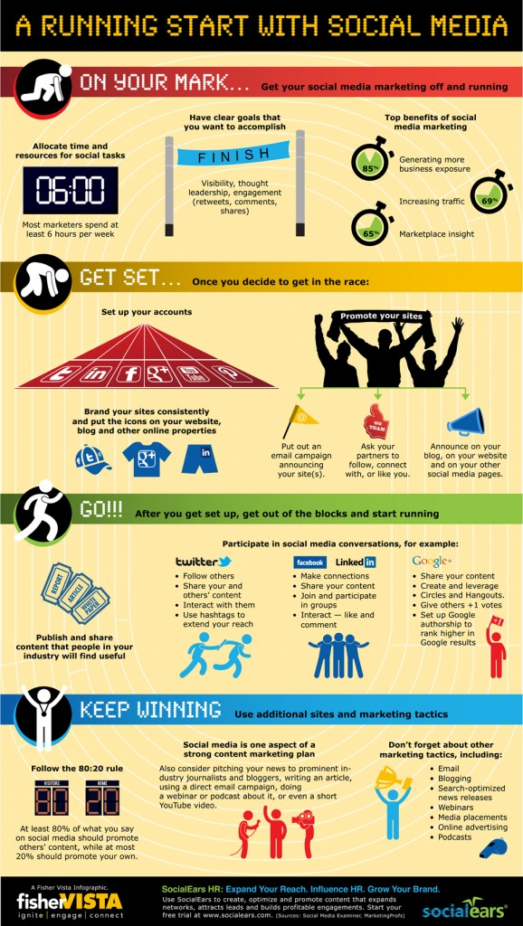 A Running Start with Social Media Infographic by FisherVista