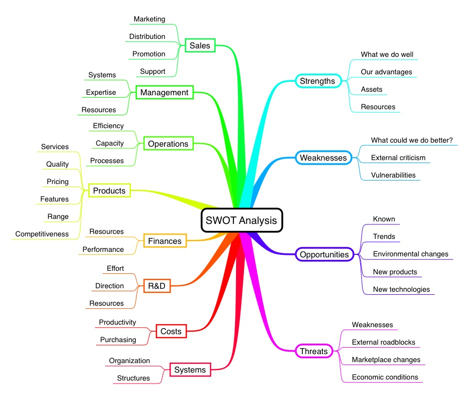 fundamentals of leadership mindmap The subject of my new mind map analysis falls short by trying to cram too much  information into too little space the result is a map that doesn't.