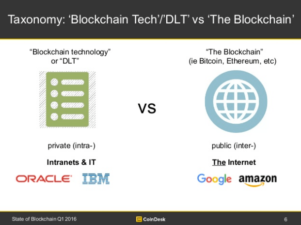 Taxonomy: Blockchain Tech / DTL vs the Blockchain, Source Coinbase Creator and producer: Dr Garrick Hileman Cambridge Centre for Alternative Finance at the University of Cambridge Research Assistant: Joey Lim London School of Economics 3State of Blockchain Q1 2016