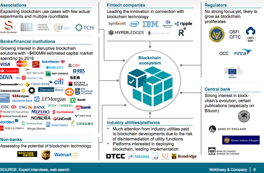 among players in an ecosystem (financial services example) source McKinsey report