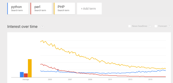 Trend for Python, Perl, PHP