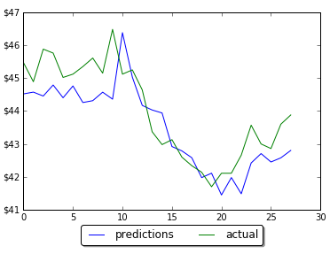 Forecasting one step ahead LSTM 60