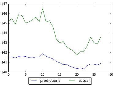 Results of prediction on LSTM with 5 neurons