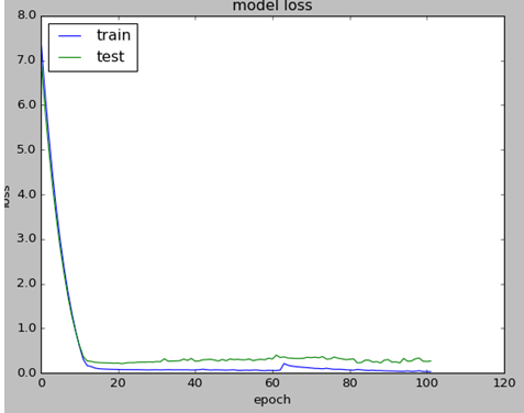 LSTM NN Training Value Loss without weigh regularization
