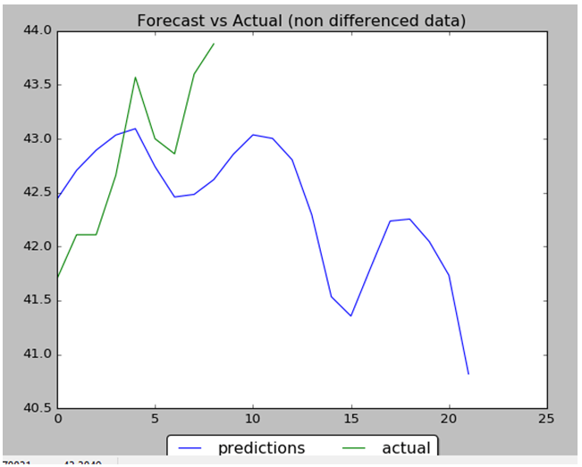 Stock Data Prices Prediction with LSTM
