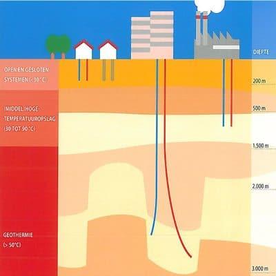 geothermie met verschillende dieptes