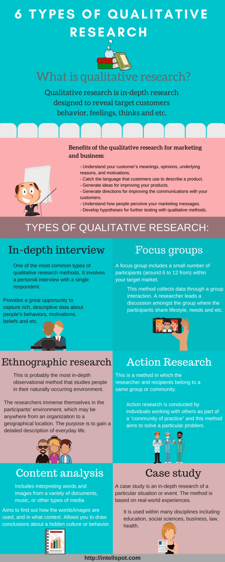 Types of Qualitative Research Infographic