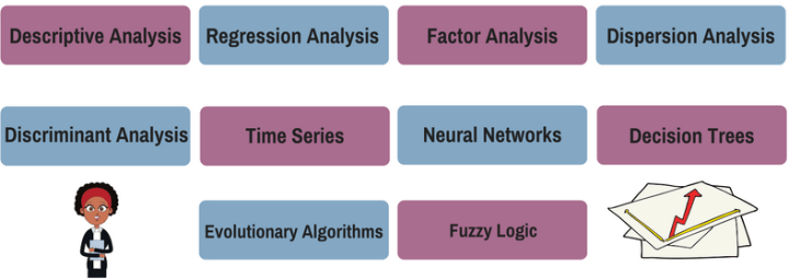 Types of Data Analysis Methods - List