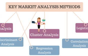 Marketing Analysis Methods