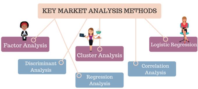 Marketing Analysis Methods
