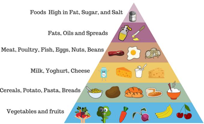 Pyramid Graph example