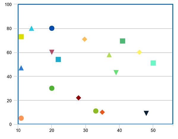 Scatter plot example with no correlation