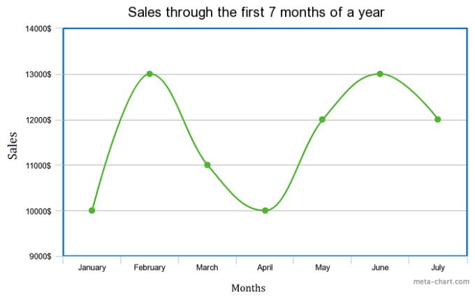 Spline Chart example