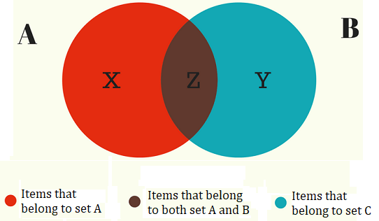 Venn Diagram Venn Diagram And All Venn Diagram Formula Manual Guide