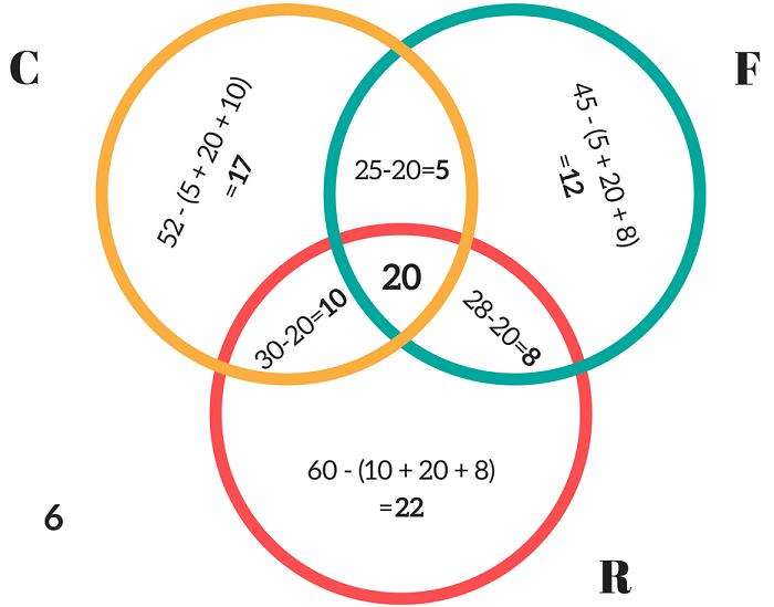 Triple Venn Diagram Examples Illustration Of Wiring Diagram