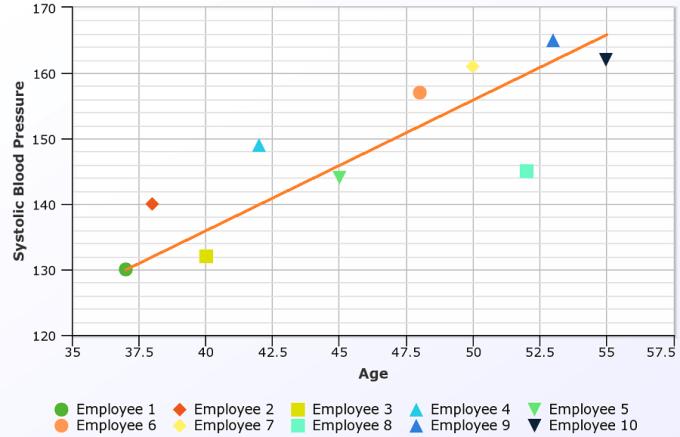 Bivariate Data Analysis Example - age against blood pressure