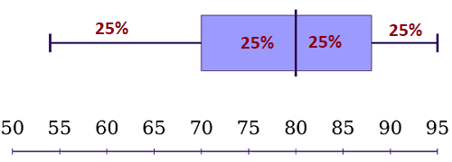 second box and whisker plot example 1