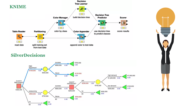 10 open source decision tree software for classification