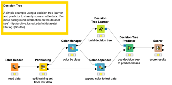 Knime open source decision tree software - example