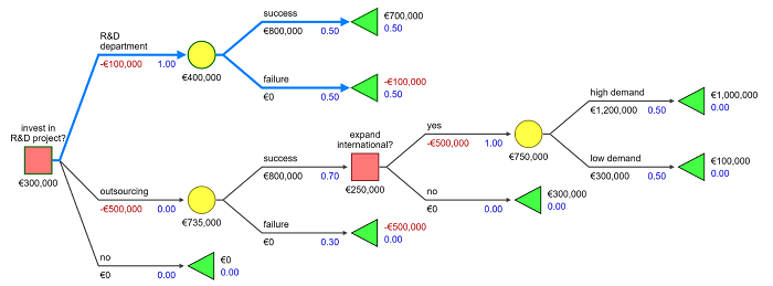 SilverDecisions for creating decision trees