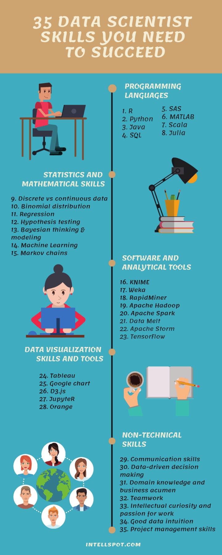Data Scientists Skills List- infographics