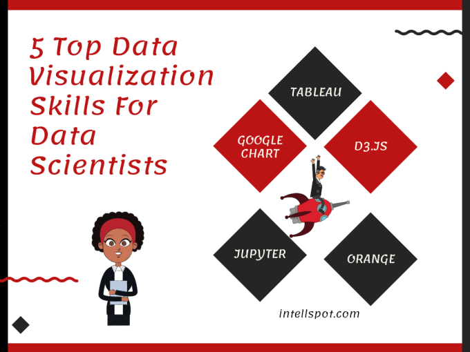 Data Visualization Skills For Data Scientists - infographic
