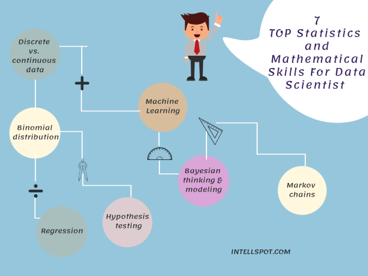 Statistical and Mathematical Skills For Data Scientist - infographics