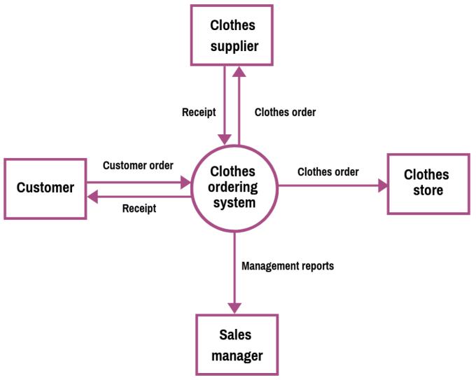 context data flow diagram example