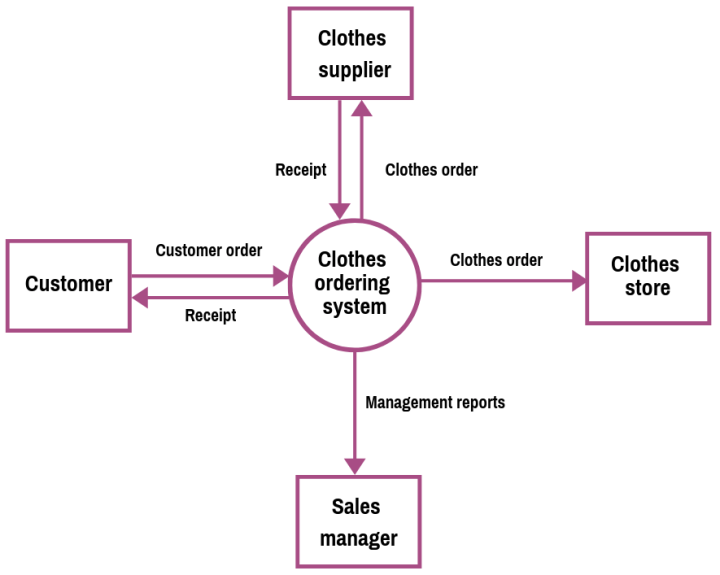 Data Flow Diagram  Examples  Context  U0026 Level 1