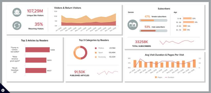 Datapine data dashboard example in digital marketing