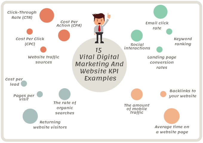 Digital Marketing And Website KPI Examples - infographic