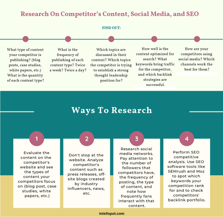 Research On Competitor's Content, Social Media, and SEO - infographic