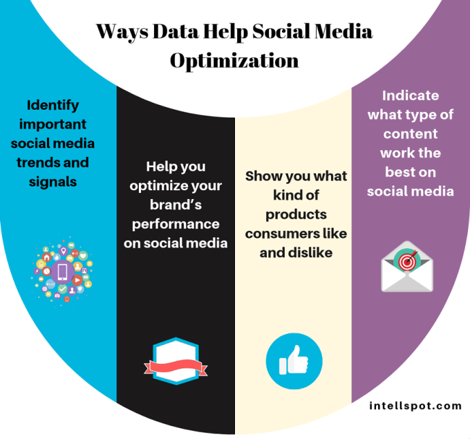 Ways Data Help Social Media Optimization - a short infographic