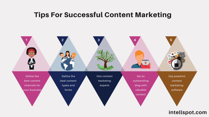 Tips For Successful Content Marketing - infographic