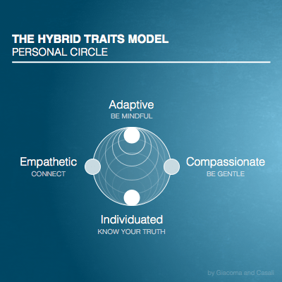 Hybrid Traits: Person Cicle