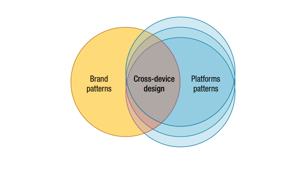 venn-cross-device-design