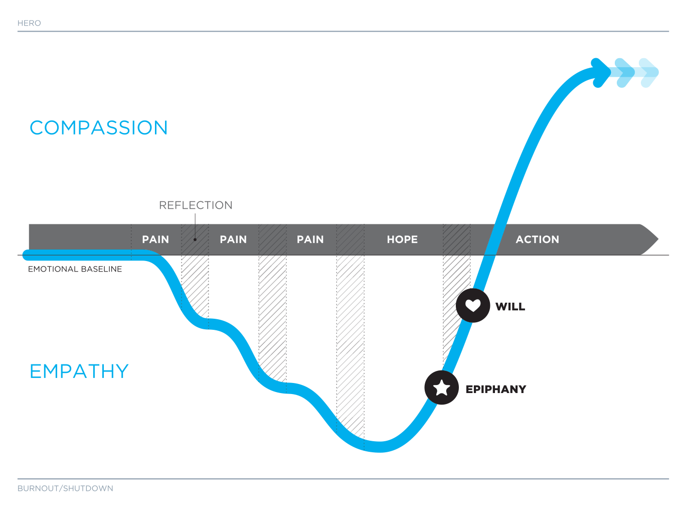 The Inzovu Curve: The Model
