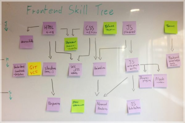 skill-tree-draft-whiteboard
