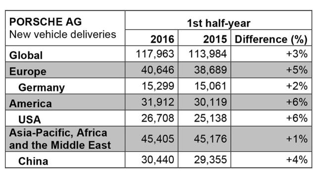 porsche-sales-2016-january-june-worldwide