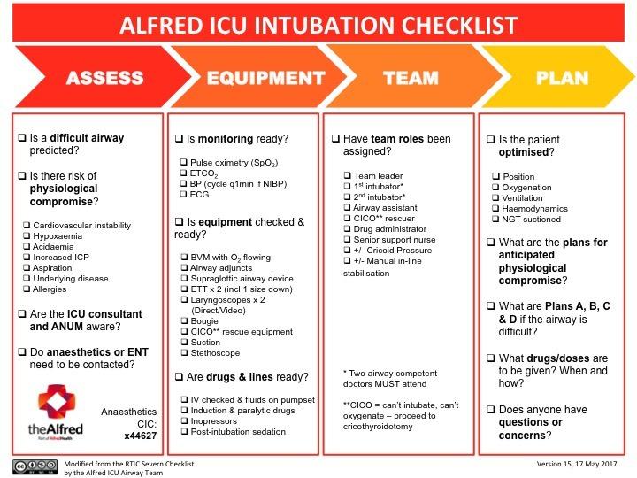 Intubation Checklist (front)