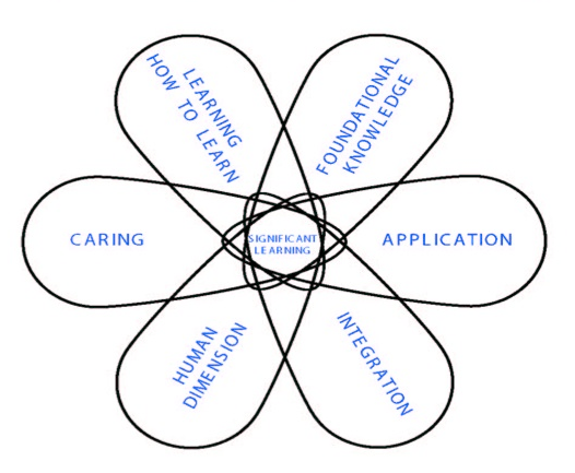 Fink Significant Learning Taxonomy